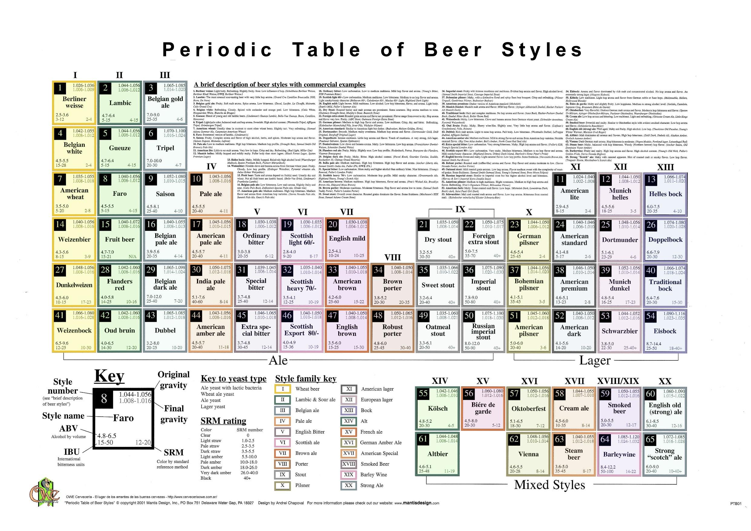 El jardn del lpulo web especializada en cerveza tabla peridica la ms completa viene el estilo la familia y la fermentacin con ejemplos y todo tambin el peso especfico el alcohol el amargor y el color urtaz Choice Image